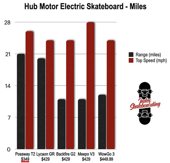 Budget Electric Skateboard Comparison Chart