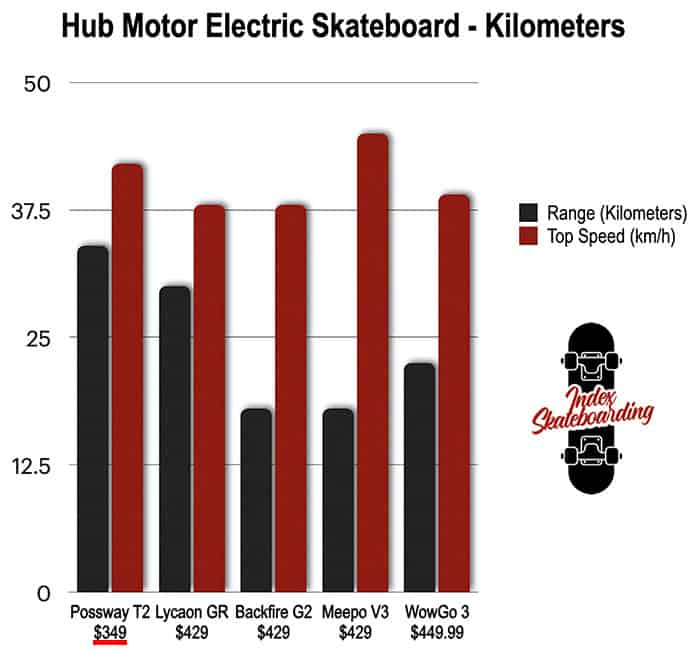 Budget Electric Skateboard Comparison Chart in Km